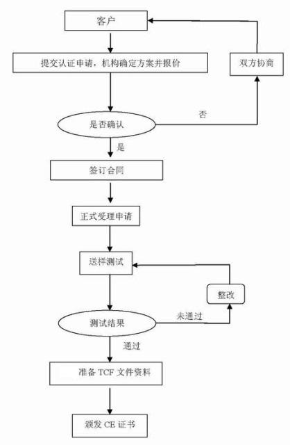 CE认证流程图