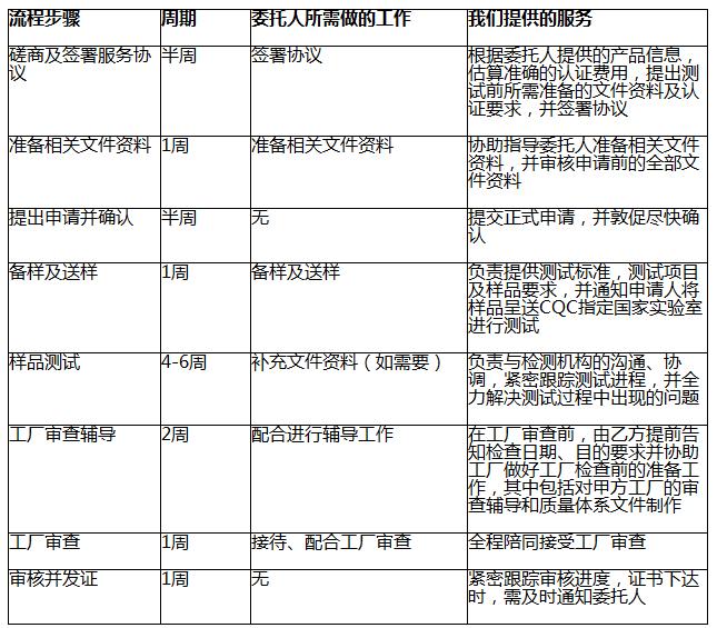 CQC认证服务流程图表