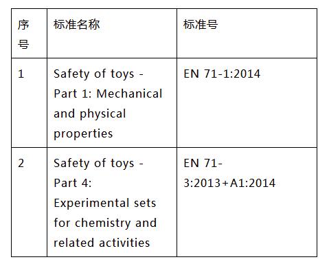 指尖陀螺的CE检测标准图片