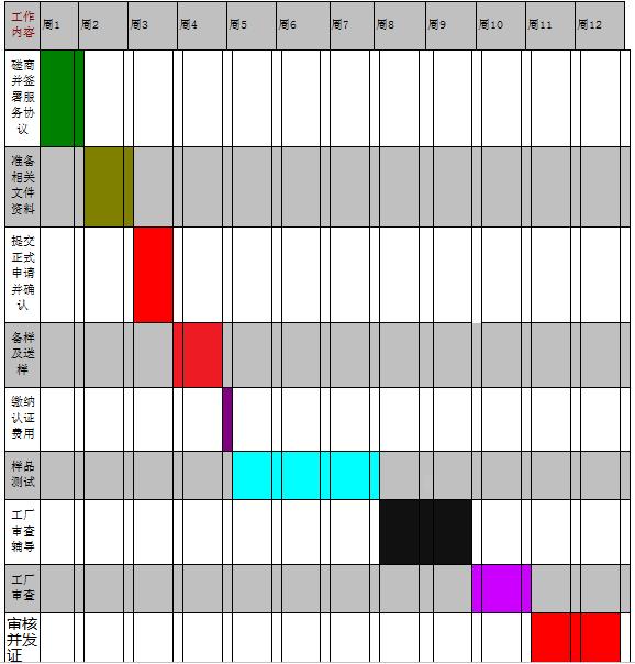 3C认证服务时间表